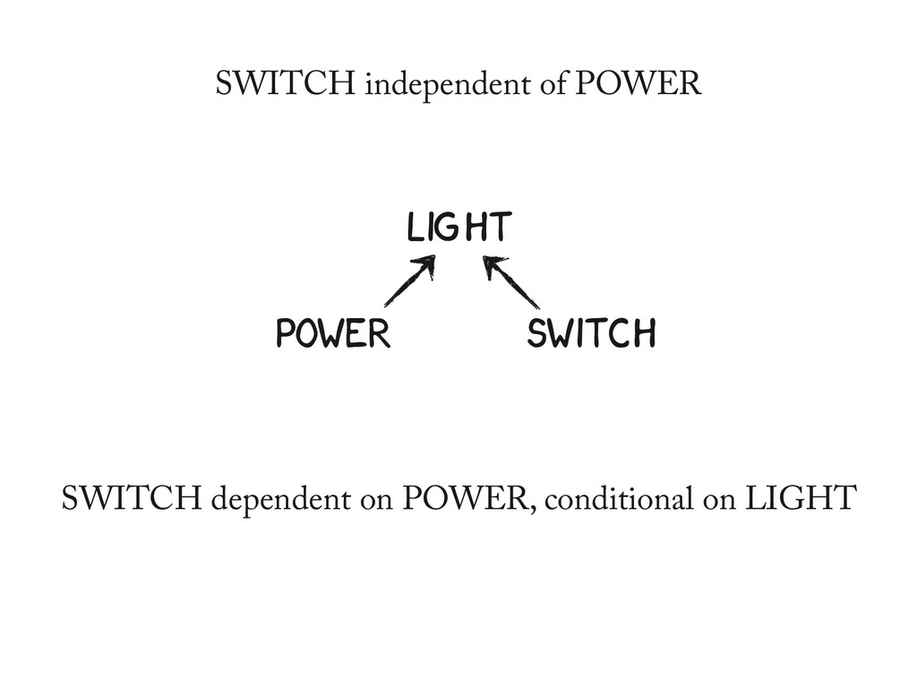 LIGHT POWER SWITCH SWITCH dependent on POWER, c...