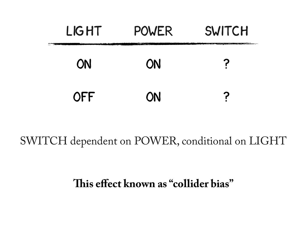 LIGHT POWER SWITCH ON ON ? OFF ON ? SWITCH depe...