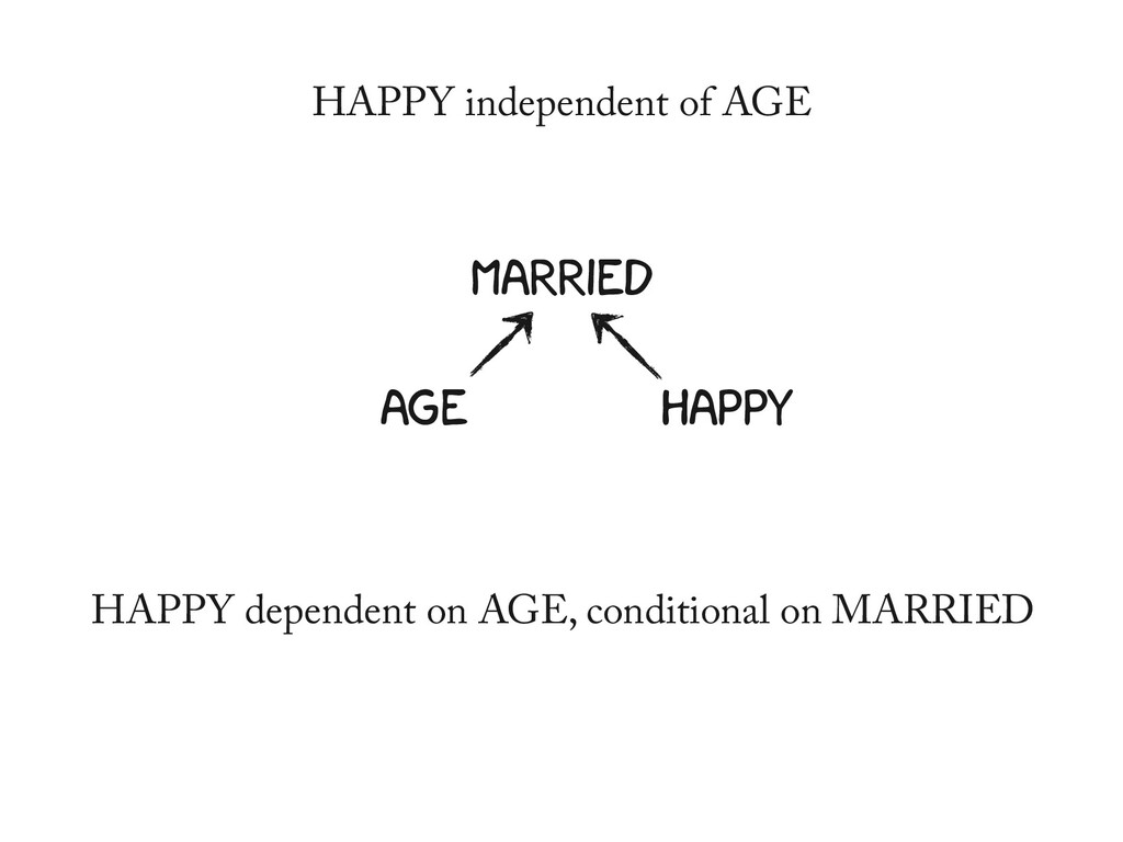 MARRIED AGE HAPPY HAPPY dependent on AGE, condi...