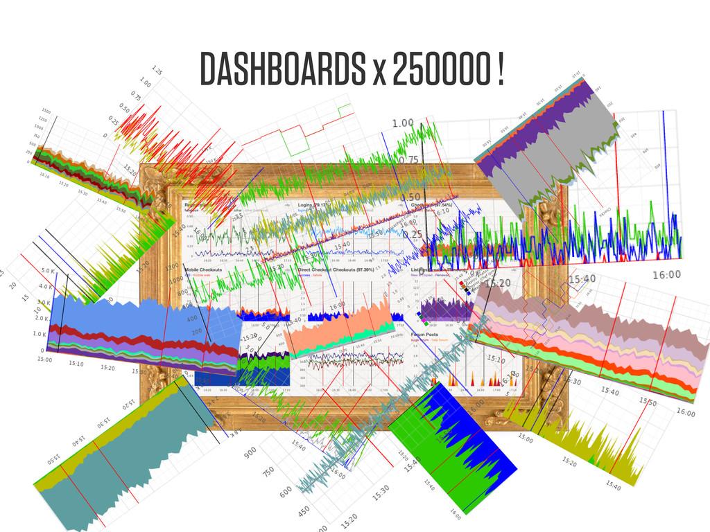 DASHBOARDS x 250000 !