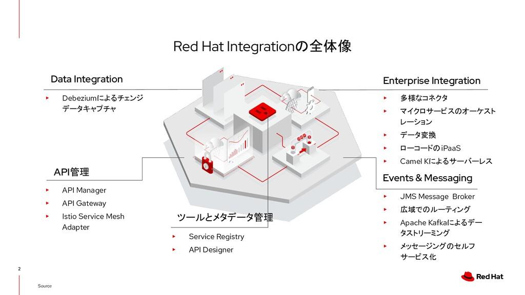 Red Hat Integrationの全体像 2 Source ▸ Debeziumによるチ...