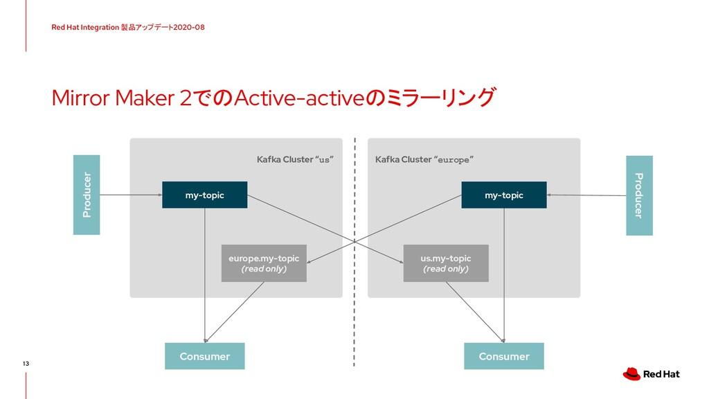 Red Hat Integration 製品アップデート 2020-08 13 Mirror ...