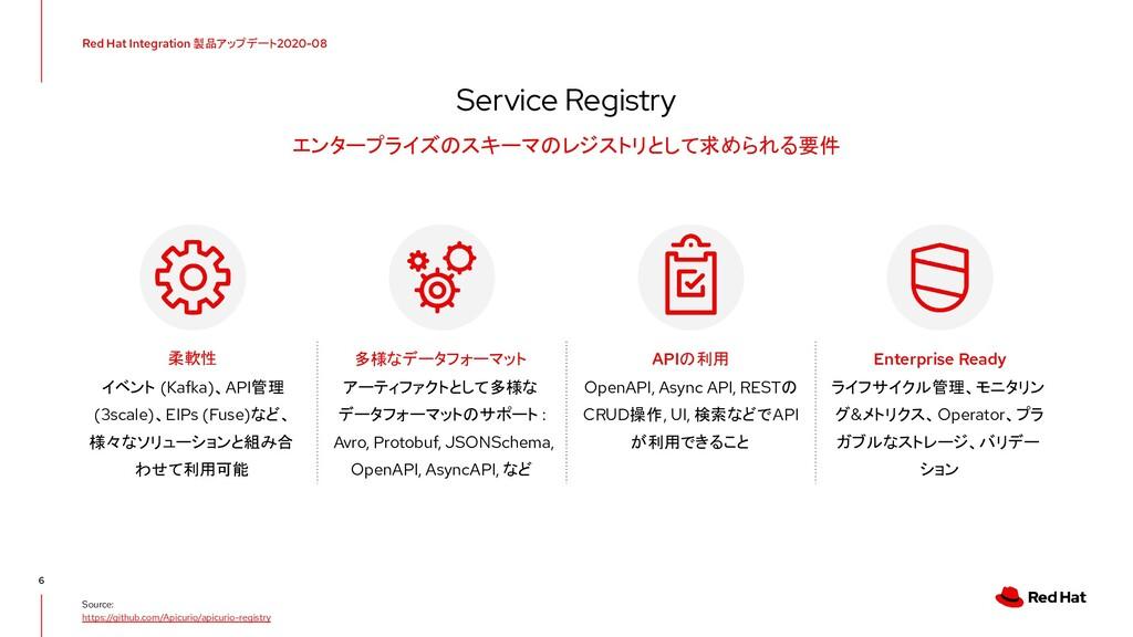 Red Hat Integration 製品アップデート 2020-08 イベント (Kafk...