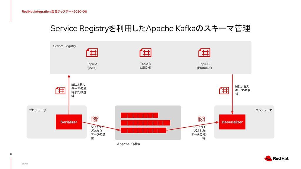 Service Registryを利用したApache Kafkaのスキーマ管理 Red Ha...
