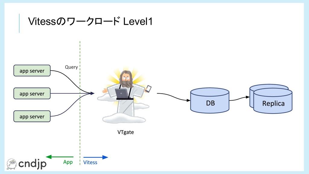 Vitessのワークロード Level1