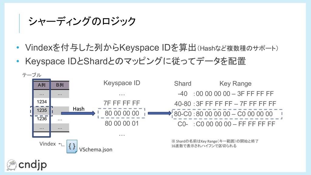 シャーディングのロジック Shard -40 40-80 80-C0 C0- Keyspace...
