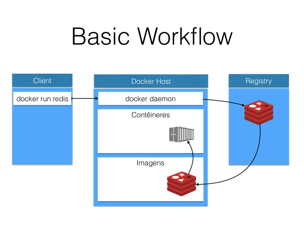 Basic Workflow Client Docker Host docker run red...