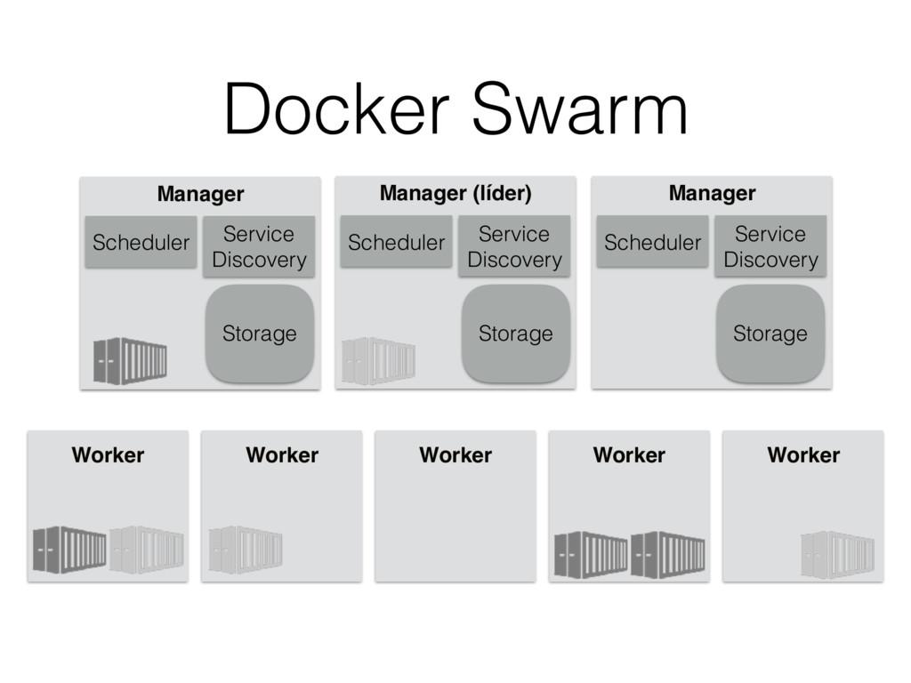 Docker Swarm Manager (líder) Worker Worker Work...