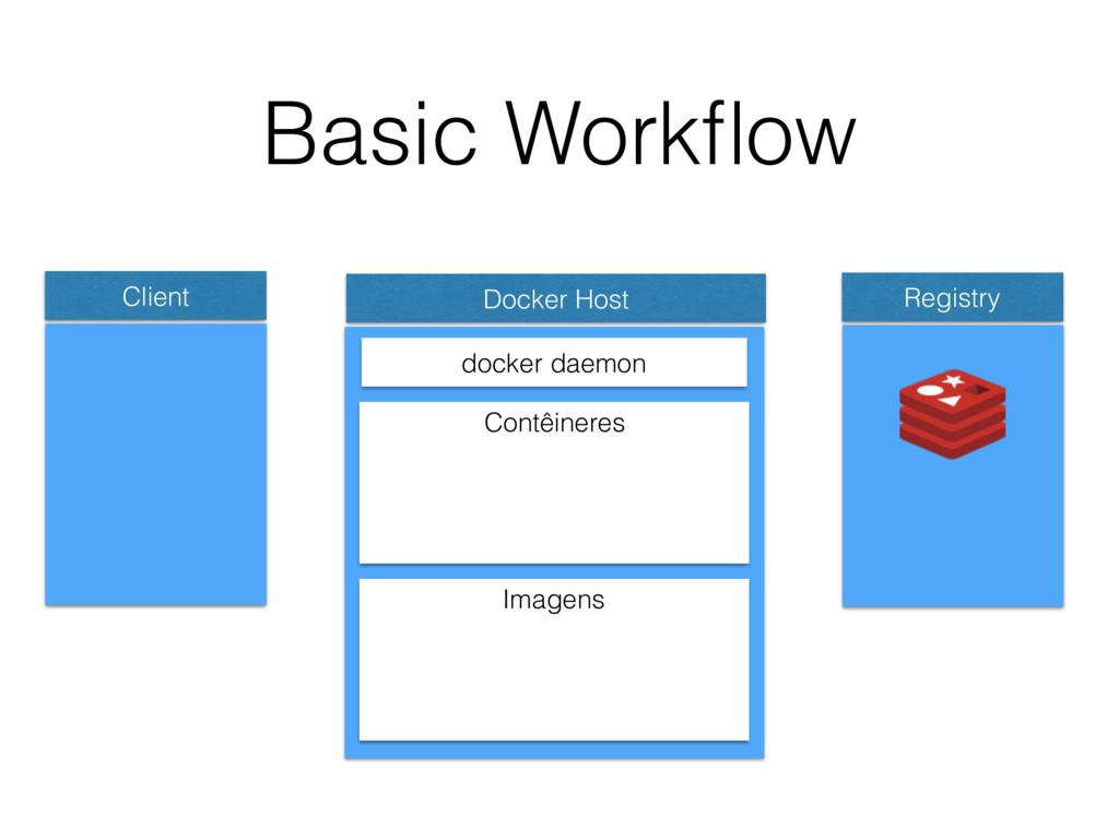 Basic Workflow Client Docker Host docker daemon ...