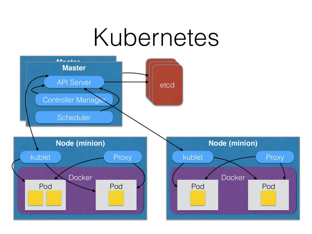 Kubernetes etcd etcd etcd Master API Server Con...