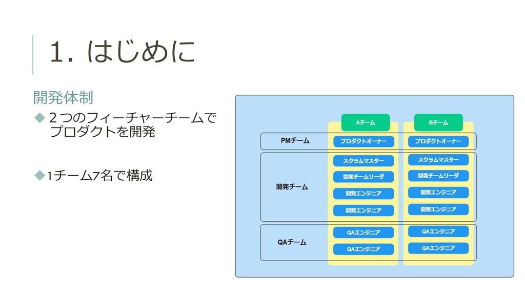 1. はじめに 開発体制 ◆2つのフィーチャーチームで プロダクトを開発 ◆1チーム7名で構成