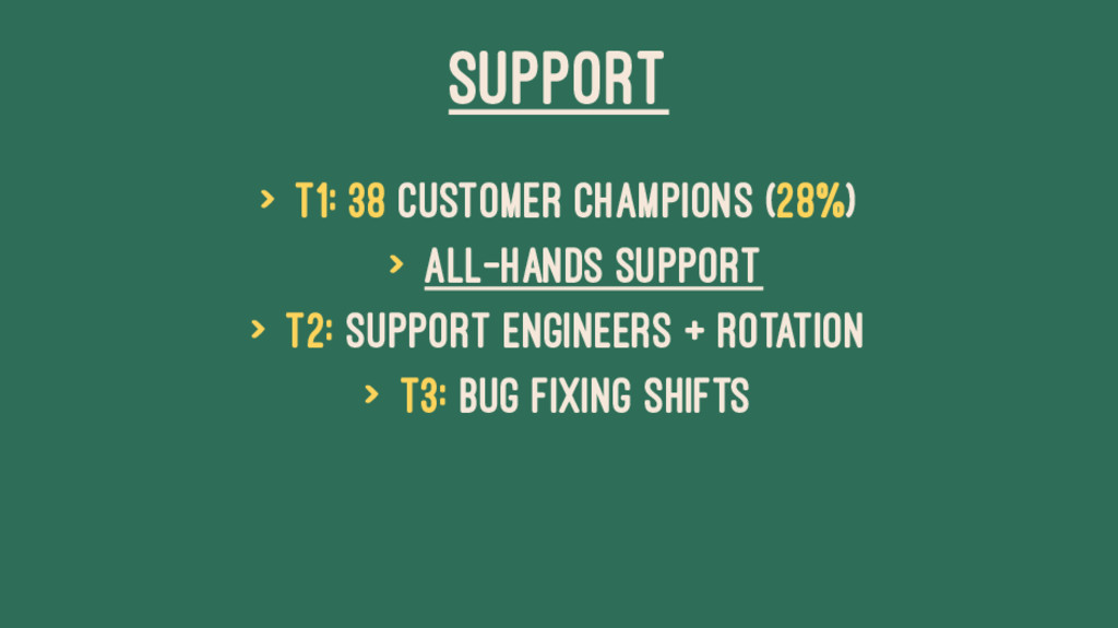 SUPPORT > T1: 38 Customer Champions (28%) > All...