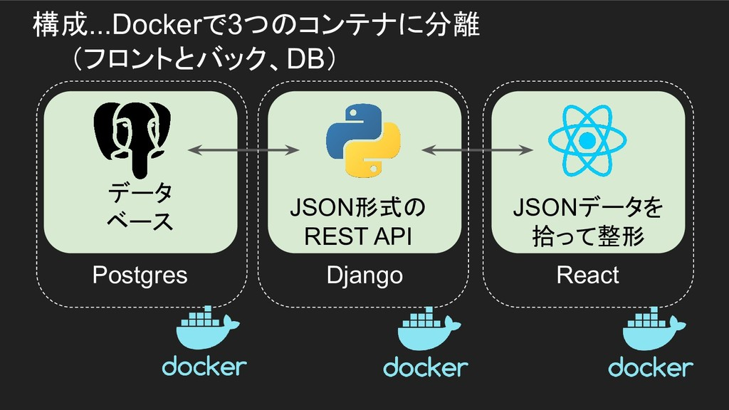 構成...Dockerで3つのコンテナに分離   (フロントとバック、DB) JSON形式の ...