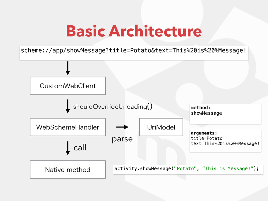 Basic Architecture 6SJ.PEFM 8FC4DIFNF)BOEMFS $V...