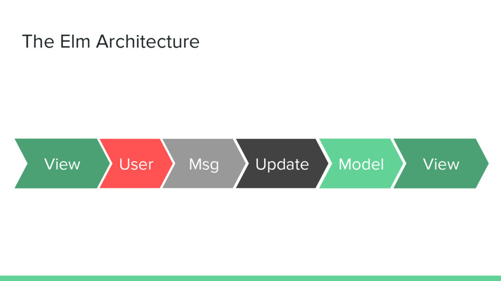 The Elm Architecture Msg Update User View Model...