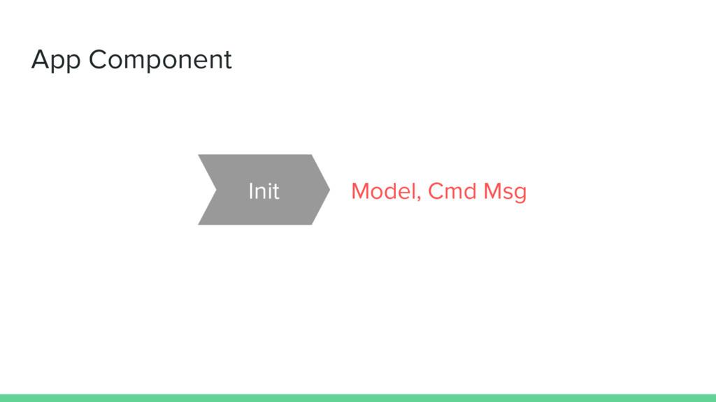 App Component Init Model, Cmd Msg