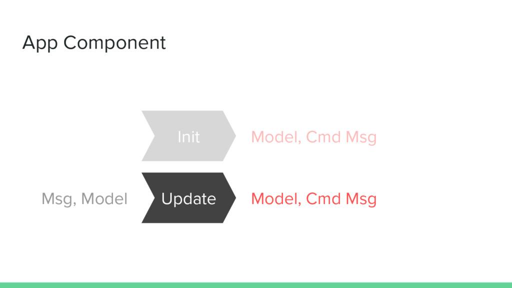 App Component Init Model, Cmd Msg Msg, Model Up...
