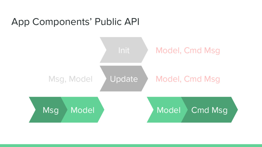App Components' Public API Msg, Model Update Mo...