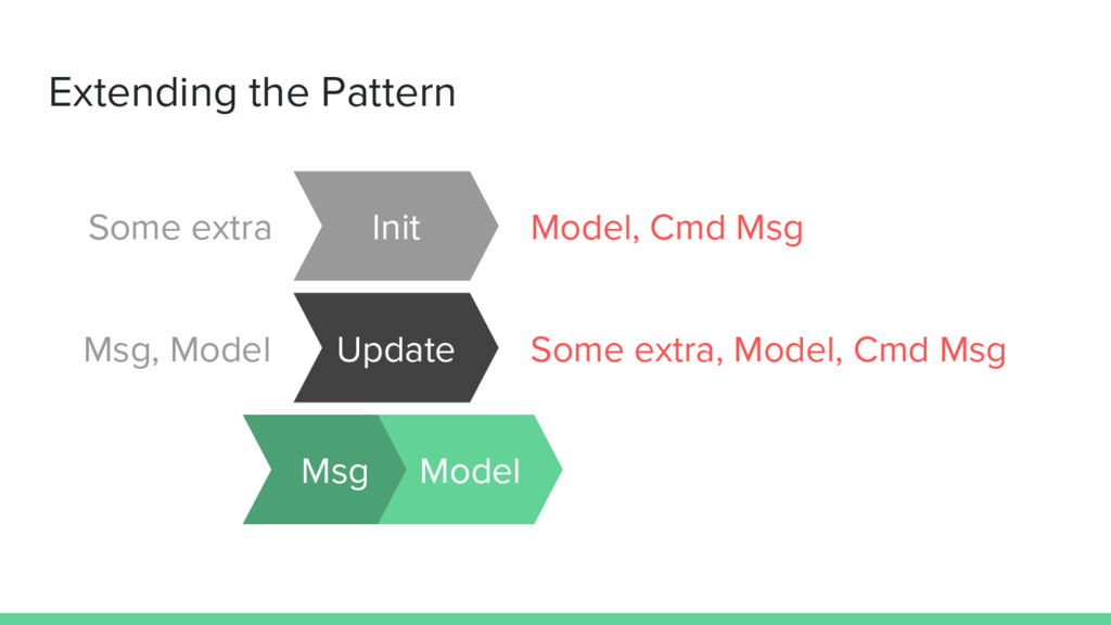 Extending the Pattern Msg Model Update Init Som...