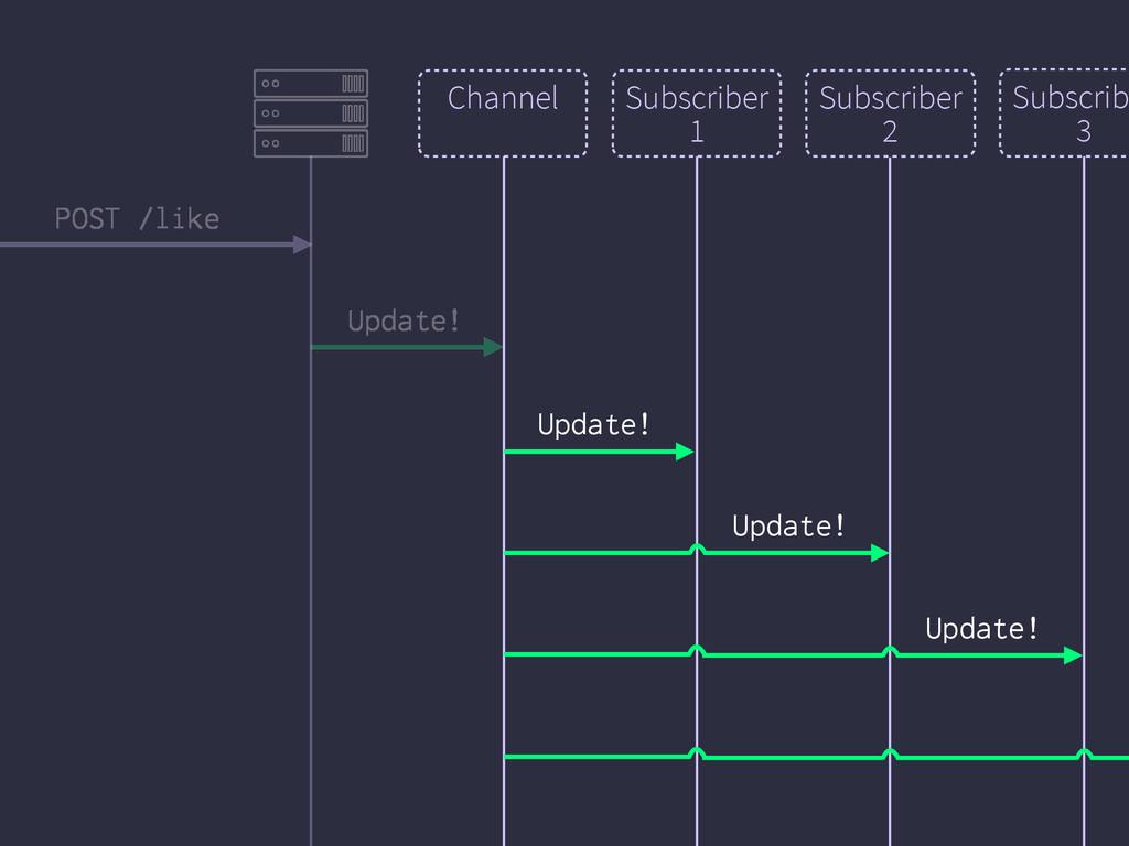Channel Subscriber 1 Update! Subscriber 2 Updat...