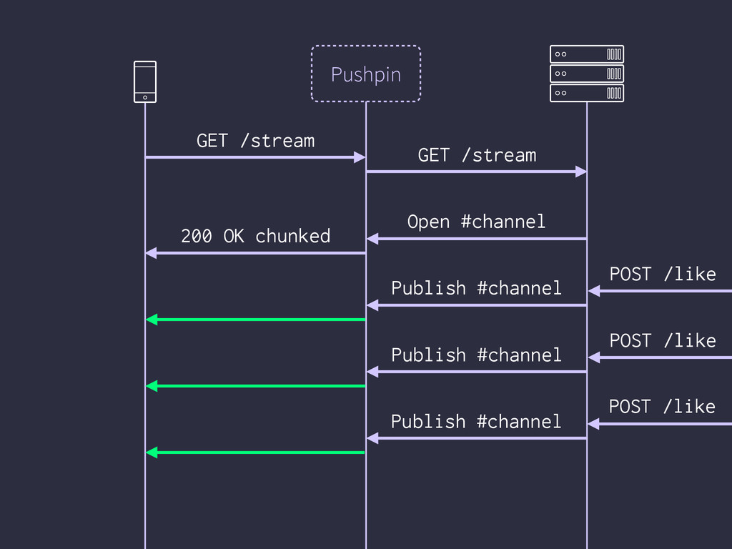 Pushpin GET /stream 200 OK chunked GET /stream ...