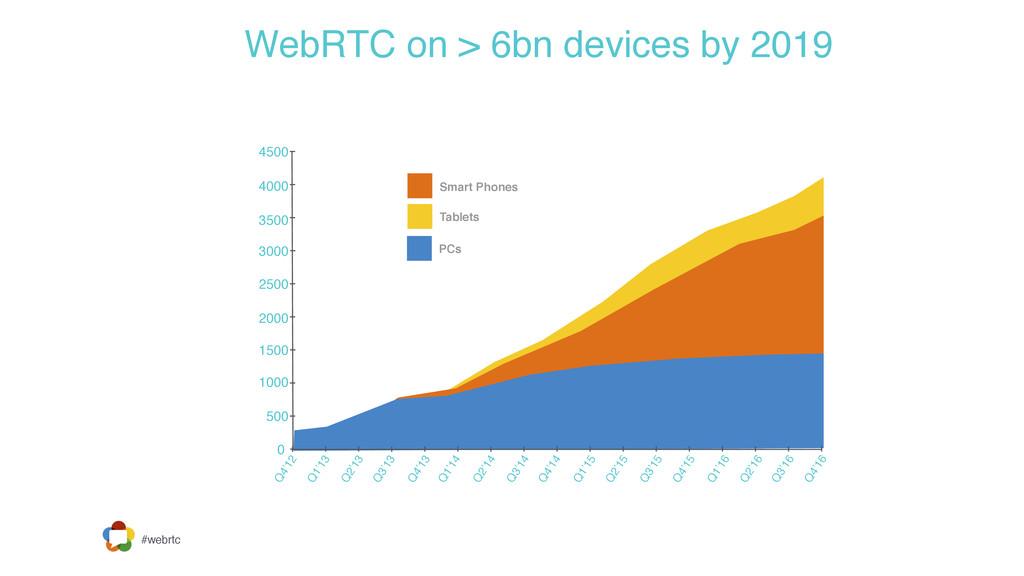 #webrtc WebRTC on > 6bn devices by 2019 0 500 1...