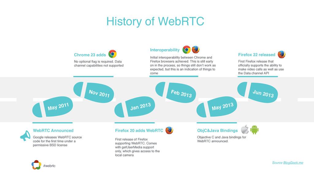 #webrtc History of WebRTC May 2011 Nov 2011 Jan...