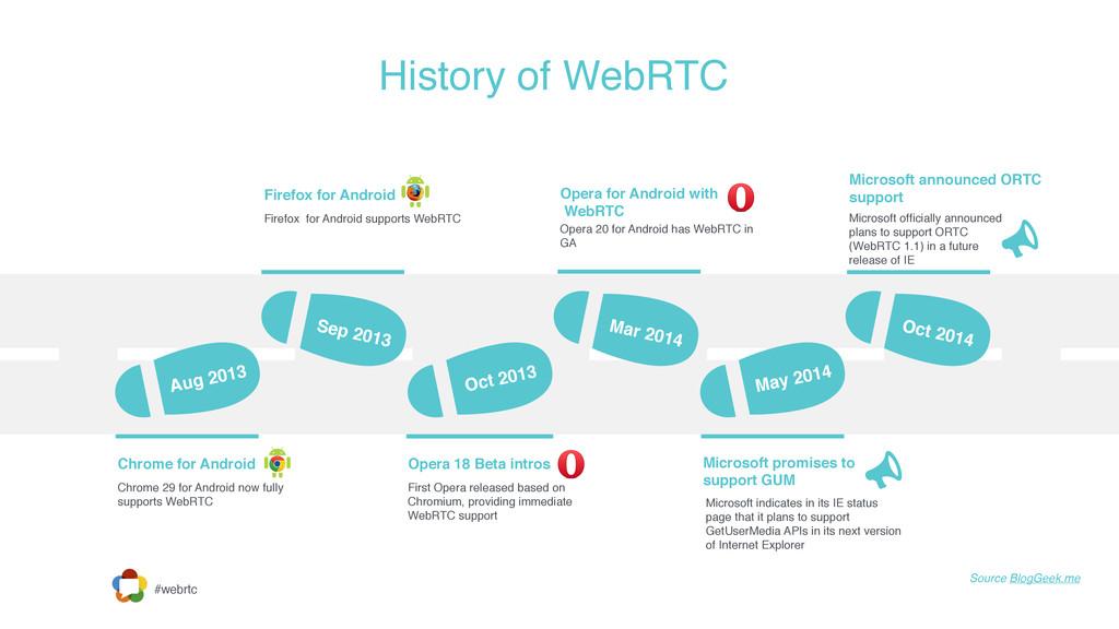 #webrtc History of WebRTC Source BlogGeek.me Au...