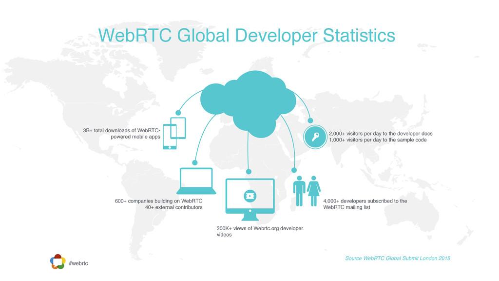 #webrtc WebRTC Global Developer Statistics Sour...