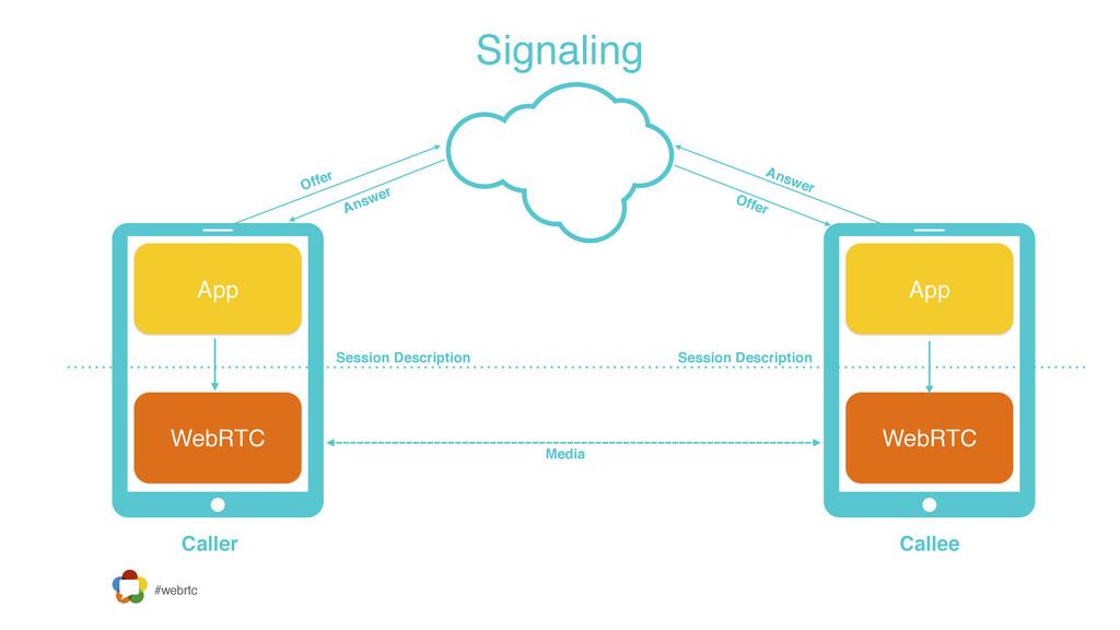 #webrtc Signaling Caller Callee Media Session D...