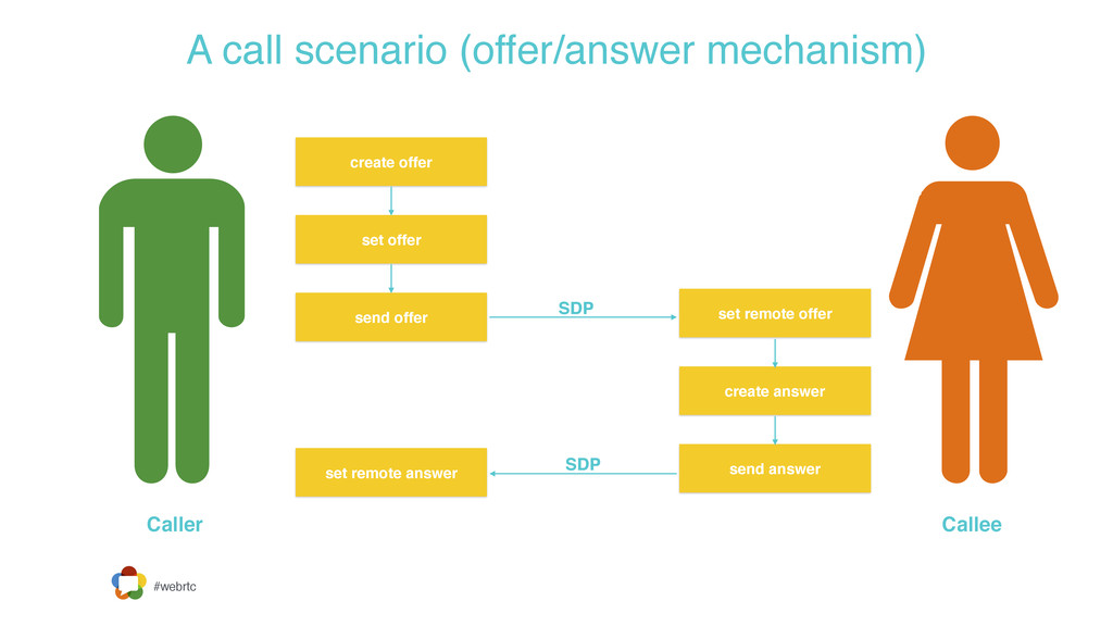 #webrtc A call scenario (offer/answer mechanism...