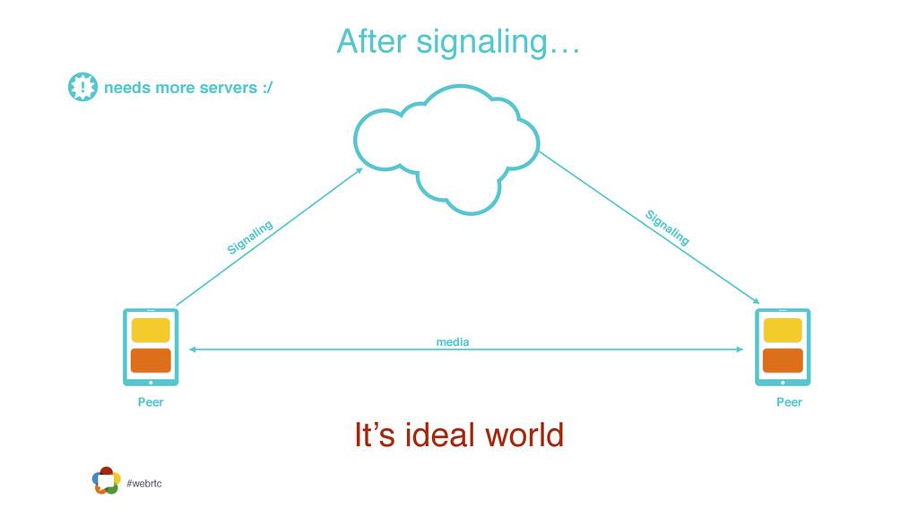 #webrtc Signaling Signaling Peer Peer After sig...