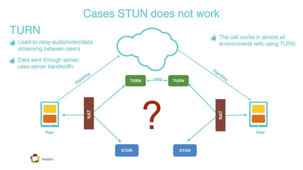 #webrtc Signaling Signaling Peer Peer Cases STU...