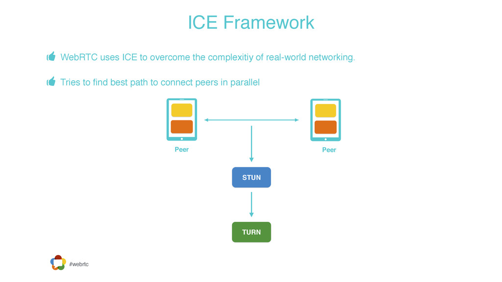#webrtc ICE Framework - WebRTC uses ICE to over...