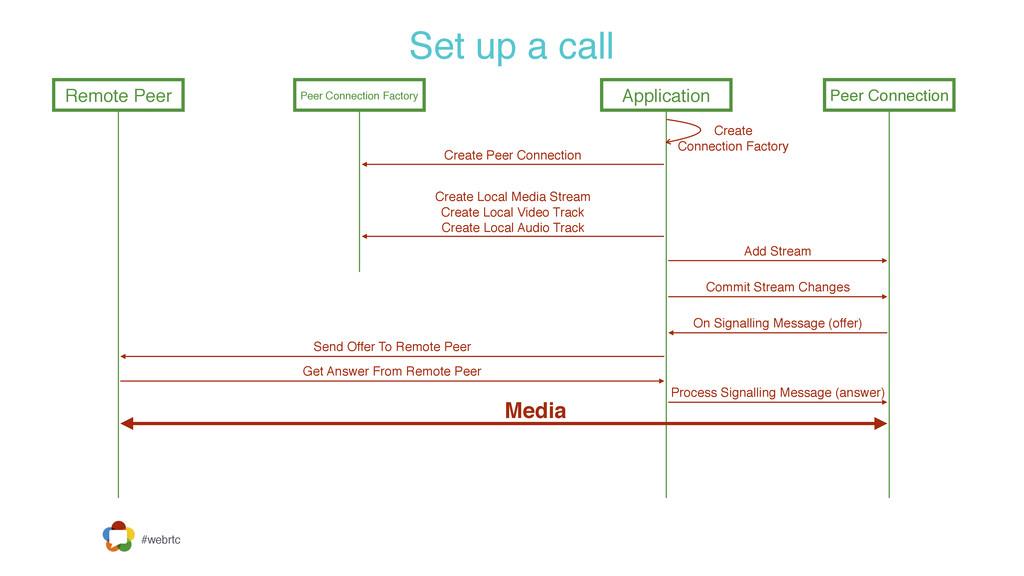 #webrtc Set up a call Remote Peer Peer Connecti...