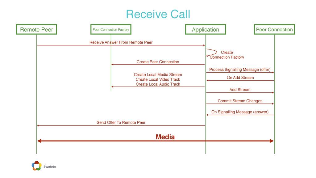 #webrtc Receive Call Remote Peer Peer Connectio...