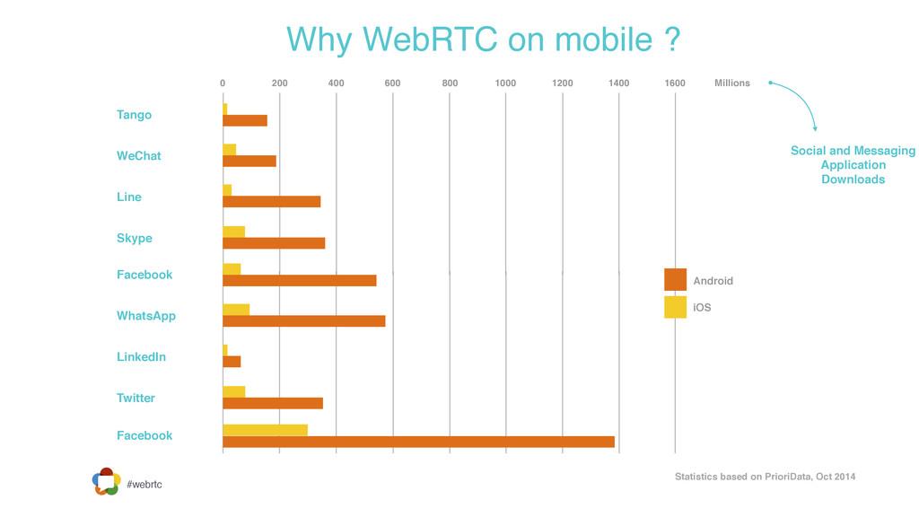 #webrtc Why WebRTC on mobile ? Tango WeChat Lin...
