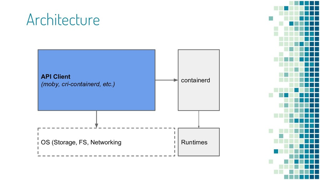 Architecture containerd OS (Storage, FS, Networ...