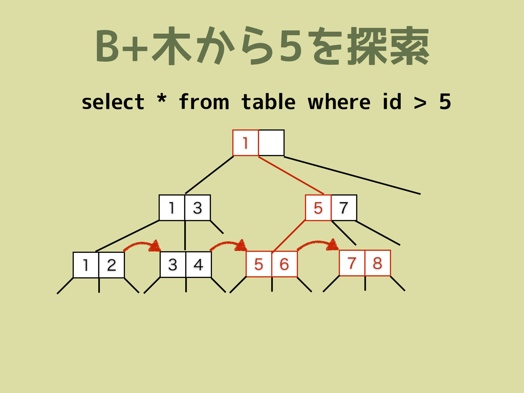 B+木から5を探索    select * from t...