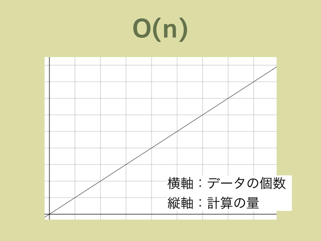 O(n) ԣ࣠ɿσʔλͷݸ ॎ࣠ɿܭͷྔ ԣ࣠ɿσʔλͷݸ ॎ࣠ɿܭͷྔ