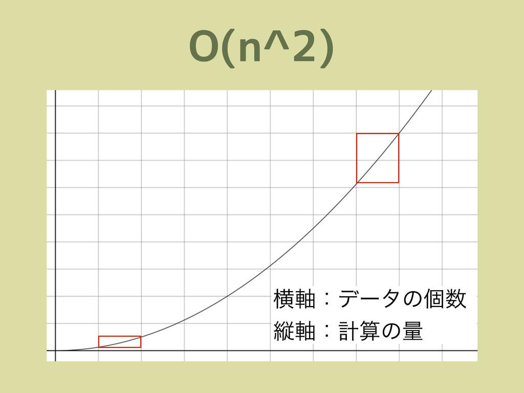 O(n^2) ԣ࣠ɿσʔλͷݸ ॎ࣠ɿܭͷྔ