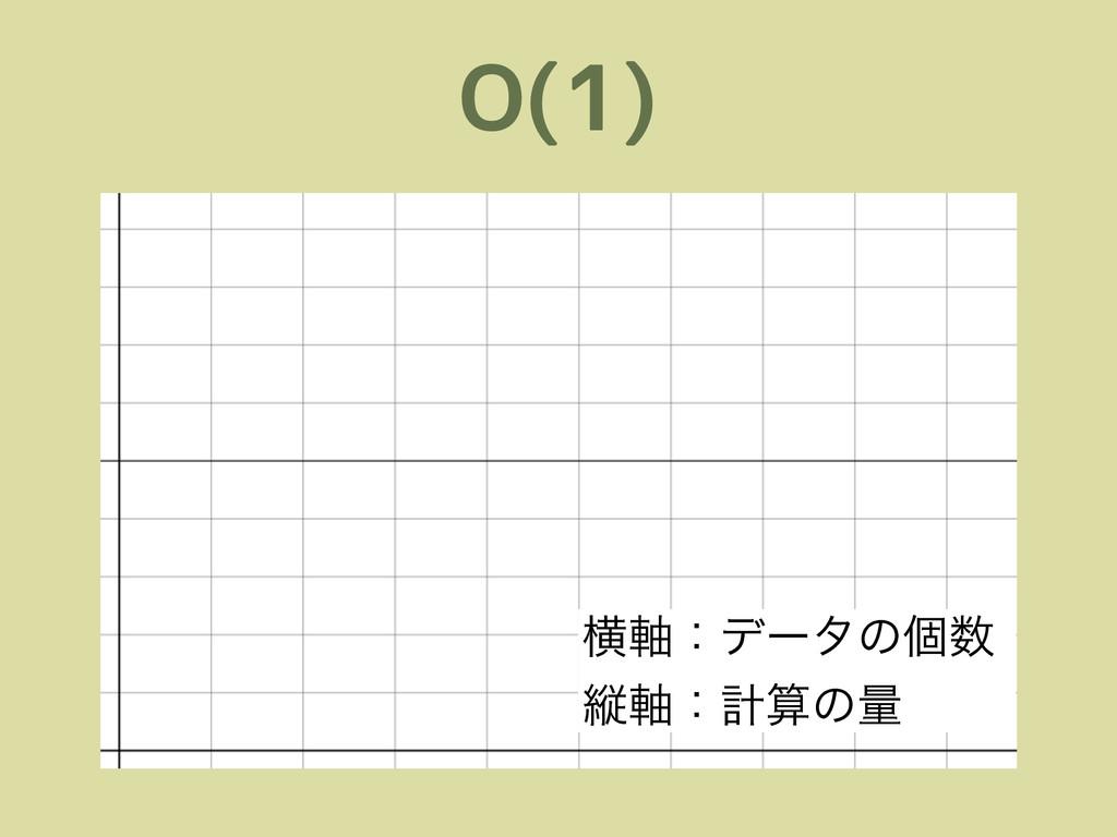 O(1) ԣ࣠ɿσʔλͷݸ ॎ࣠ɿܭͷྔ