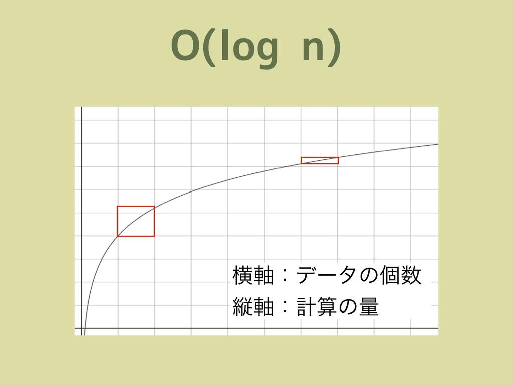 O(log n) ԣ࣠ɿσʔλͷݸ ॎ࣠ɿܭͷྔ