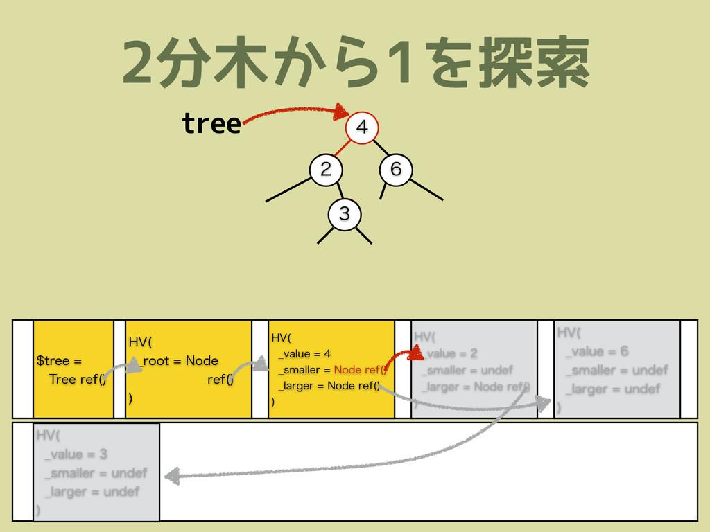 2分木から1を探索 )7  @WBMVF @TNBMMFS/PEF...