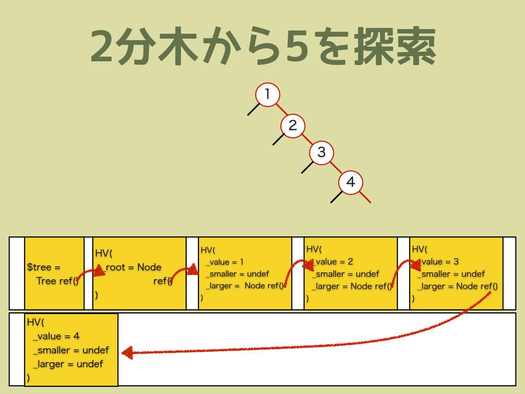 2分木から5を探索 )7  @WBMVF @TNBMMFSVOEFG...