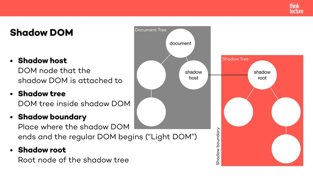 • Shadow host DOM node that the shadow DOM is a...