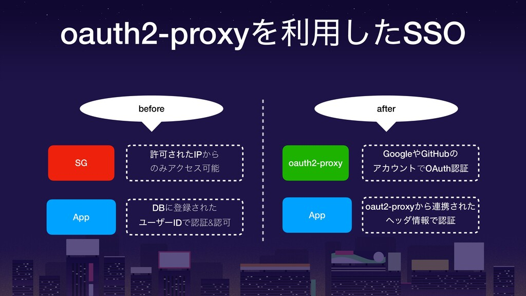 oauth2-proxyΛར༻ͨ͠SSO SG App DBʹొ͞Εͨ ϢʔβʔIDͰূ&...