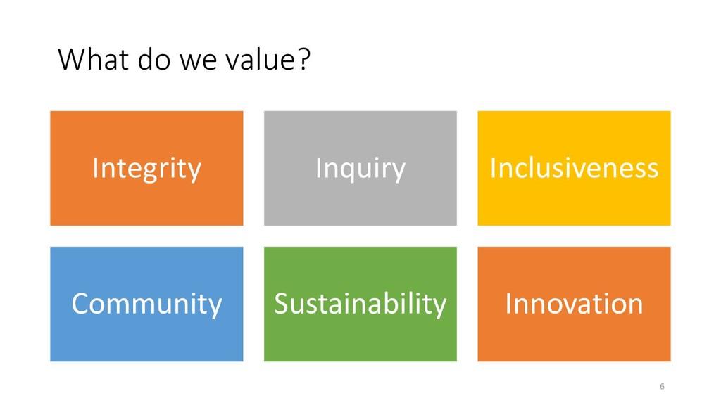 What do we value? Integrity Inquiry Inclusivene...