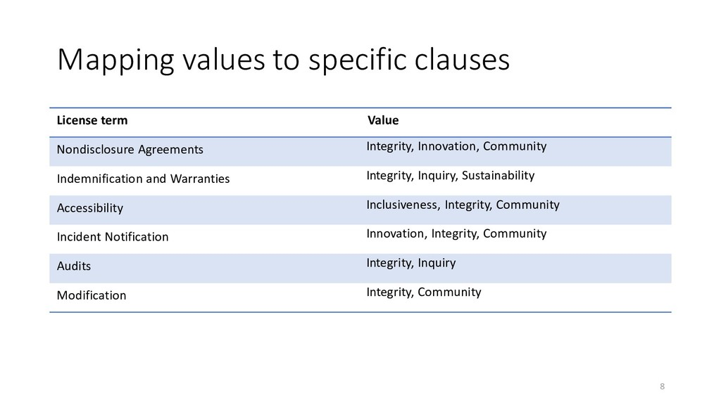 Mapping values to specific clauses License term...