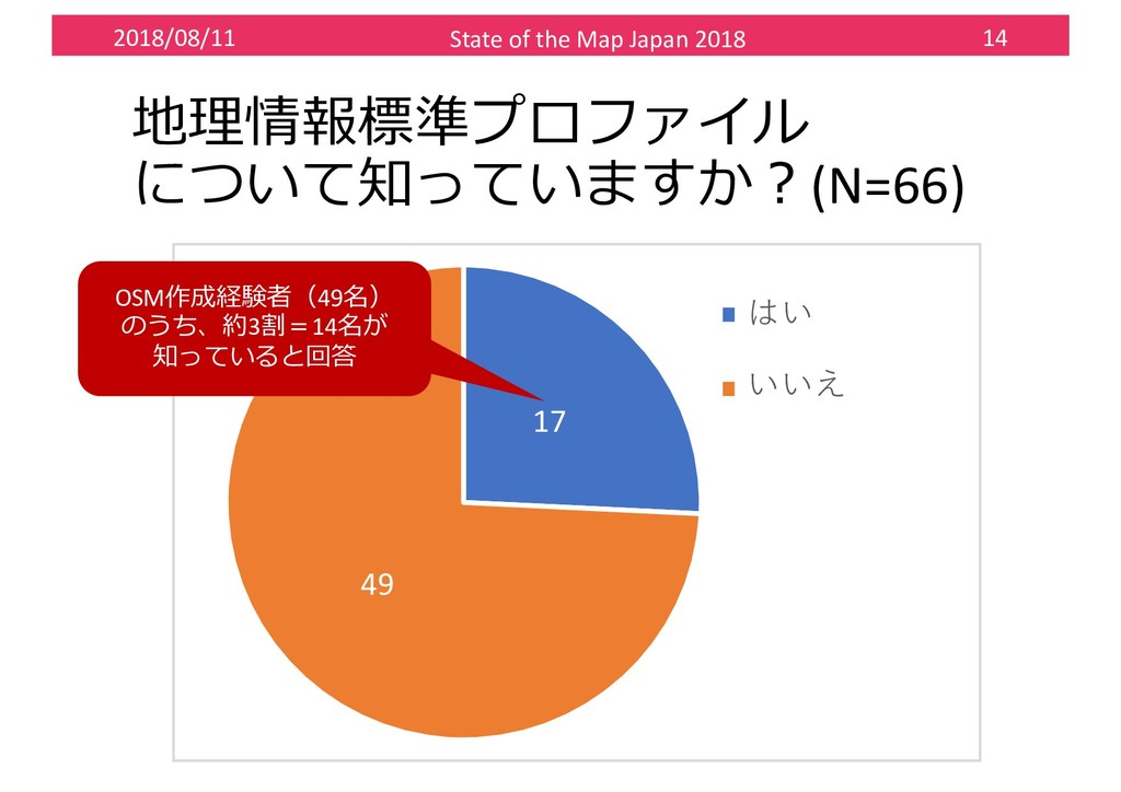 2018/08/11 State of the Map Japan 2018 14 %#,...